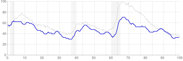 Oklahoma monthly unemployment rate chart from 1990 to September 2019